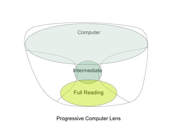 Computer Progressive